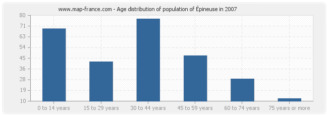 Age distribution of population of Épineuse in 2007