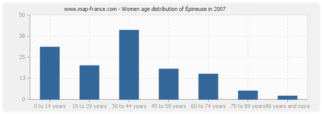 Women age distribution of Épineuse in 2007