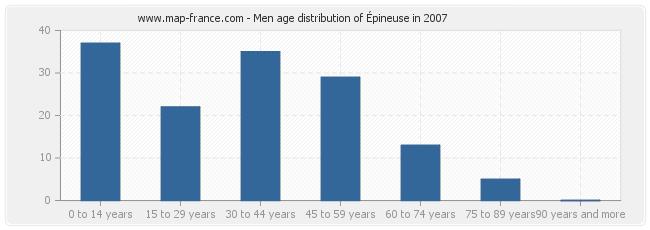 Men age distribution of Épineuse in 2007