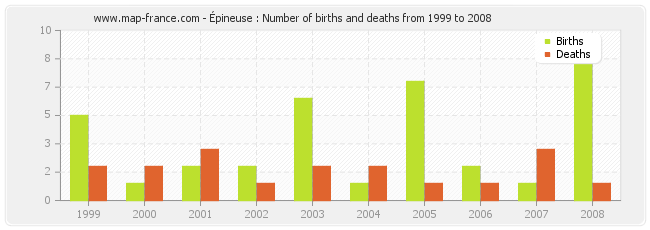 Épineuse : Number of births and deaths from 1999 to 2008