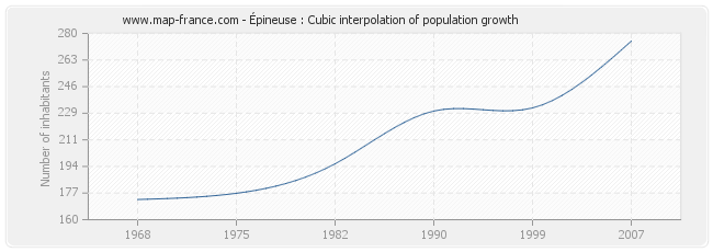 Épineuse : Cubic interpolation of population growth