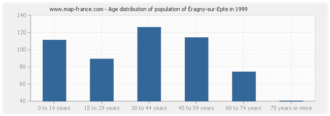 Age distribution of population of Éragny-sur-Epte in 1999