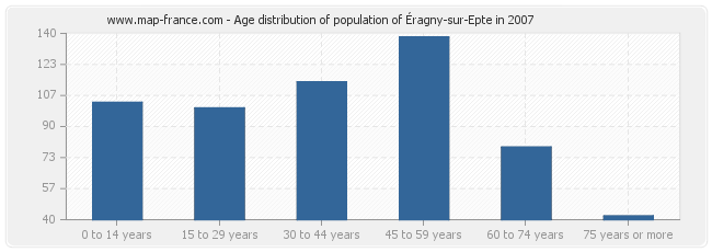 Age distribution of population of Éragny-sur-Epte in 2007