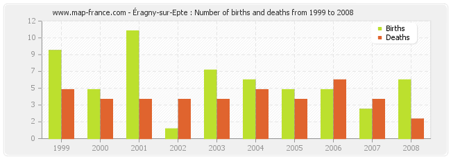 Éragny-sur-Epte : Number of births and deaths from 1999 to 2008