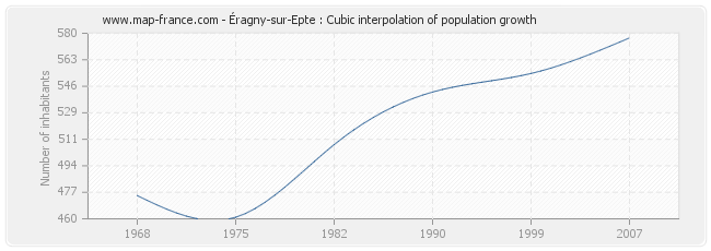 Éragny-sur-Epte : Cubic interpolation of population growth