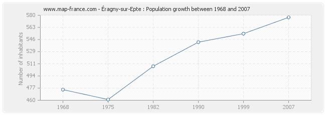Population Éragny-sur-Epte