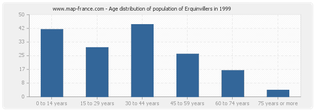 Age distribution of population of Erquinvillers in 1999