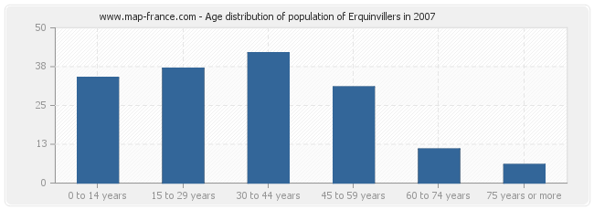Age distribution of population of Erquinvillers in 2007