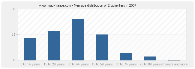 Men age distribution of Erquinvillers in 2007
