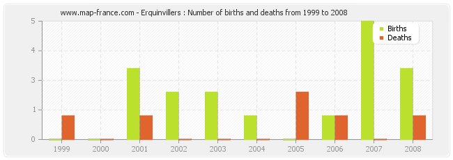 Erquinvillers : Number of births and deaths from 1999 to 2008