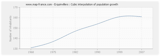 Erquinvillers : Cubic interpolation of population growth