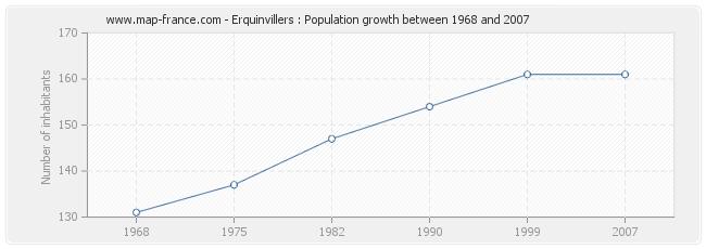 Population Erquinvillers