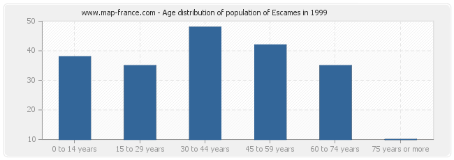 Age distribution of population of Escames in 1999