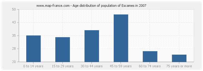 Age distribution of population of Escames in 2007