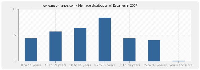 Men age distribution of Escames in 2007