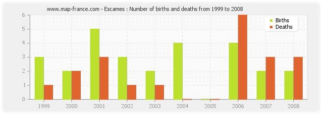 Escames : Number of births and deaths from 1999 to 2008