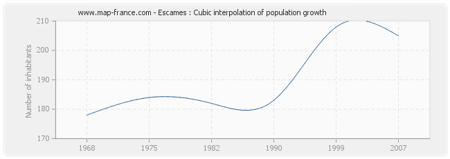 Escames : Cubic interpolation of population growth