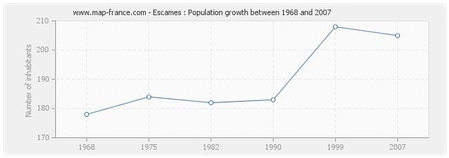 Population Escames