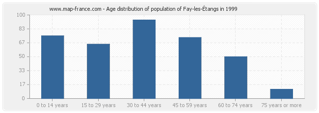Age distribution of population of Fay-les-Étangs in 1999