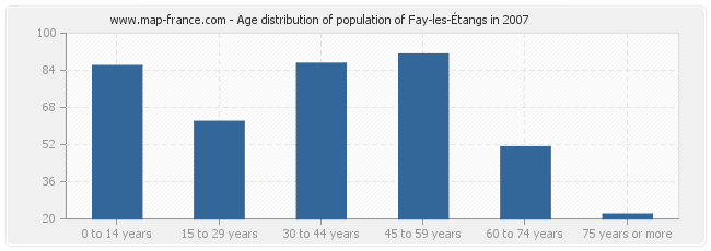 Age distribution of population of Fay-les-Étangs in 2007