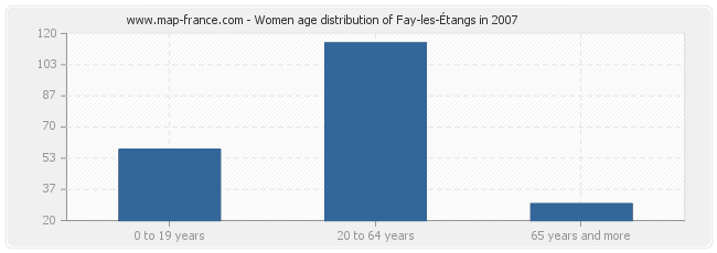 Women age distribution of Fay-les-Étangs in 2007