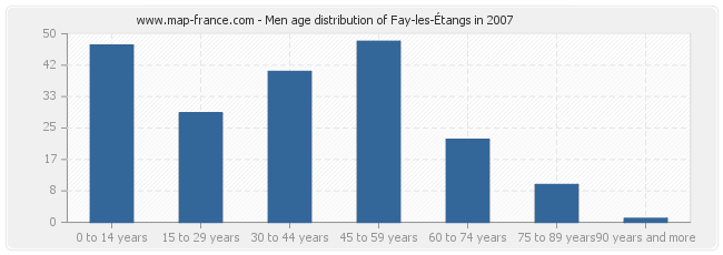 Men age distribution of Fay-les-Étangs in 2007