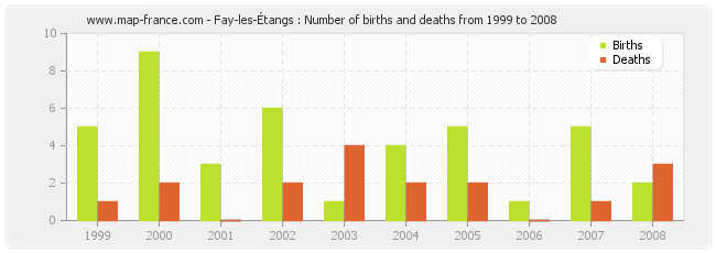 Fay-les-Étangs : Number of births and deaths from 1999 to 2008