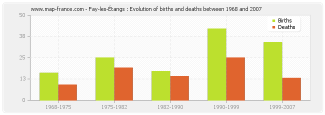 Fay-les-Étangs : Evolution of births and deaths between 1968 and 2007