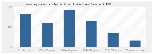 Age distribution of population of Flavacourt in 1999