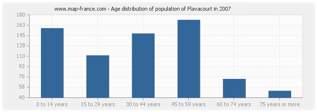 Age distribution of population of Flavacourt in 2007