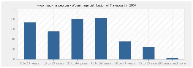 Women age distribution of Flavacourt in 2007