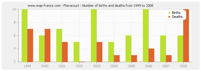 Flavacourt : Number of births and deaths from 1999 to 2008