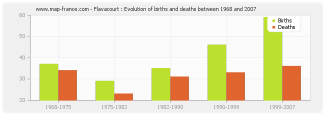 Flavacourt : Evolution of births and deaths between 1968 and 2007