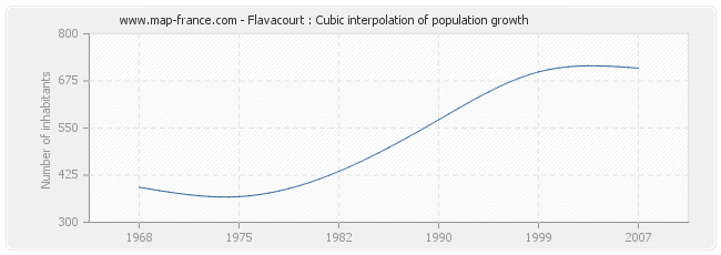 Flavacourt : Cubic interpolation of population growth