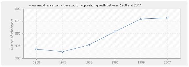 Population Flavacourt