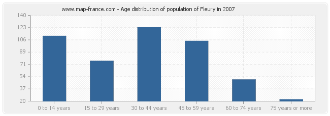 Age distribution of population of Fleury in 2007
