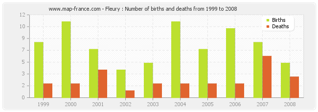 Fleury : Number of births and deaths from 1999 to 2008