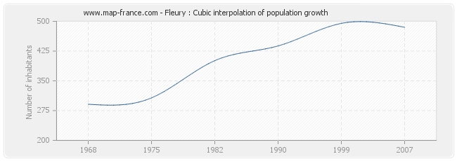 Fleury : Cubic interpolation of population growth