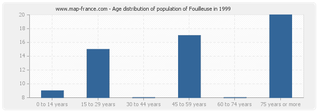 Age distribution of population of Fouilleuse in 1999