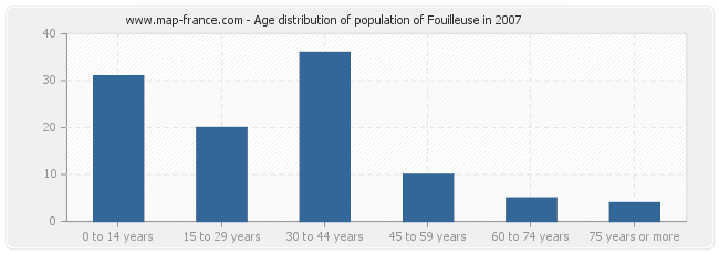 Age distribution of population of Fouilleuse in 2007