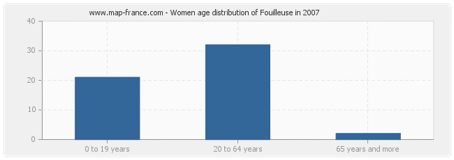 Women age distribution of Fouilleuse in 2007