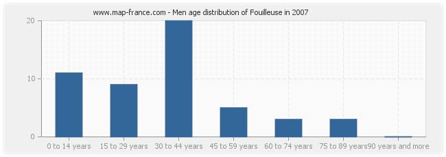 Men age distribution of Fouilleuse in 2007