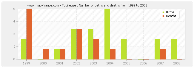 Fouilleuse : Number of births and deaths from 1999 to 2008