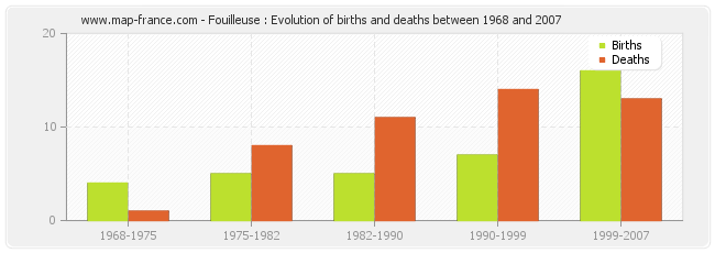 Fouilleuse : Evolution of births and deaths between 1968 and 2007