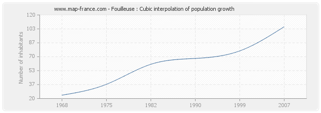 Fouilleuse : Cubic interpolation of population growth