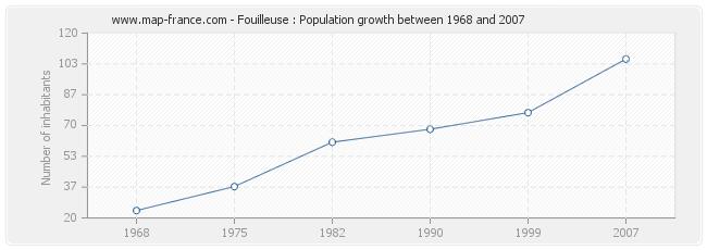 Population Fouilleuse