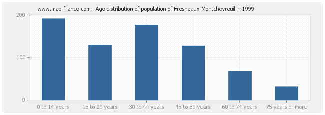 Age distribution of population of Fresneaux-Montchevreuil in 1999