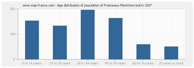 Age distribution of population of Fresneaux-Montchevreuil in 2007