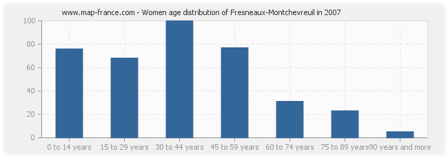 Women age distribution of Fresneaux-Montchevreuil in 2007