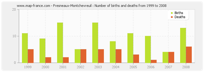 Fresneaux-Montchevreuil : Number of births and deaths from 1999 to 2008